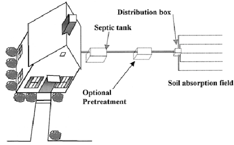 Wiring Septic Pump System moreover Well And Septic Systems Diagnostics further Wiring A 220 Well Pump furthermore Oil Sump Pump Tank together with How A Sump Pump Works Diagram. on septic tank float switch wiring