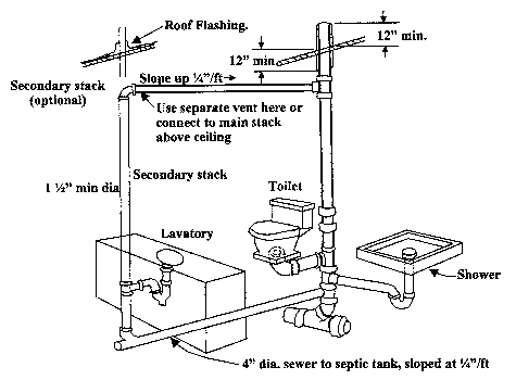 Septic on basic outlet diagram