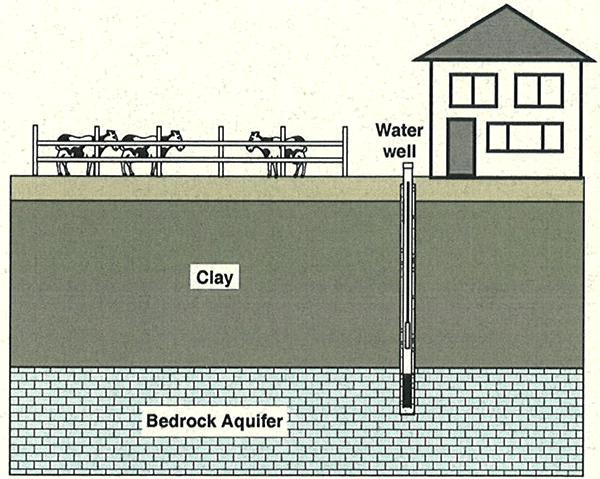 Plugging Abandoned Water Wells Eastern Heights Utilities Inc